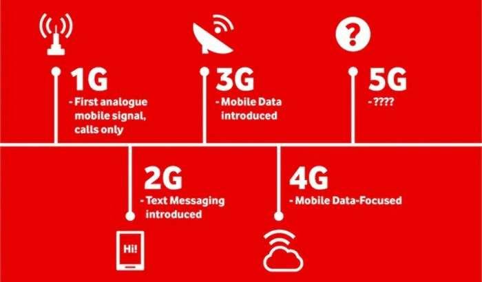 Инфографика: 3G, 4G ва 5G'ларнинг ўзаро фарқларини билиб оламиз!