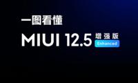 Иккита оммабоп Redmi смартфонига MIUI 12.5 Enhanced прошивкаси келишни бошлади